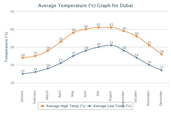 vremea Dubai